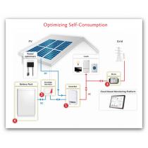 4,88 kWp SolarEdge Hybridná10kWh LG RESU fotovoltaická elektráreň na sedlovú strechu na kľúc